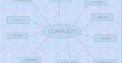 astra managementul conflictului